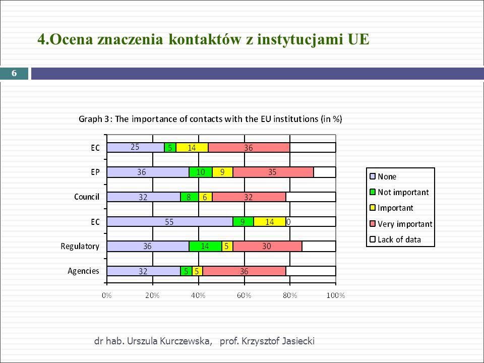 4.Ocena znaczenia kontaktów z instytucjami UE dr hab.