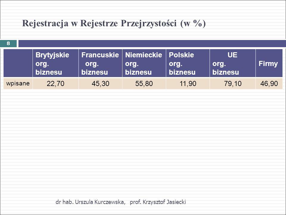 Rejestracja w Rejestrze Przejrzystości (w %) dr hab.