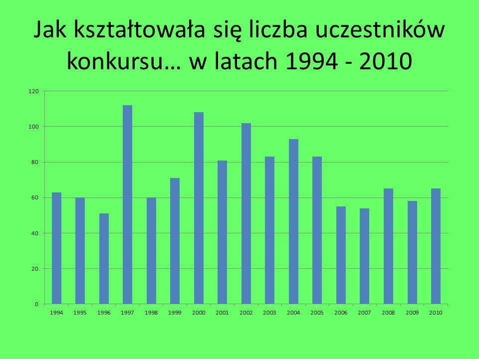 Jak kształtowała się liczba uczestników konkursu… w latach 1994 - 2010