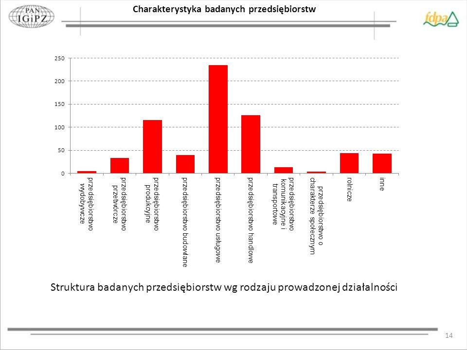 14 Struktura badanych przedsiębiorstw wg rodzaju prowadzonej działalności Charakterystyka badanych przedsiębiorstw