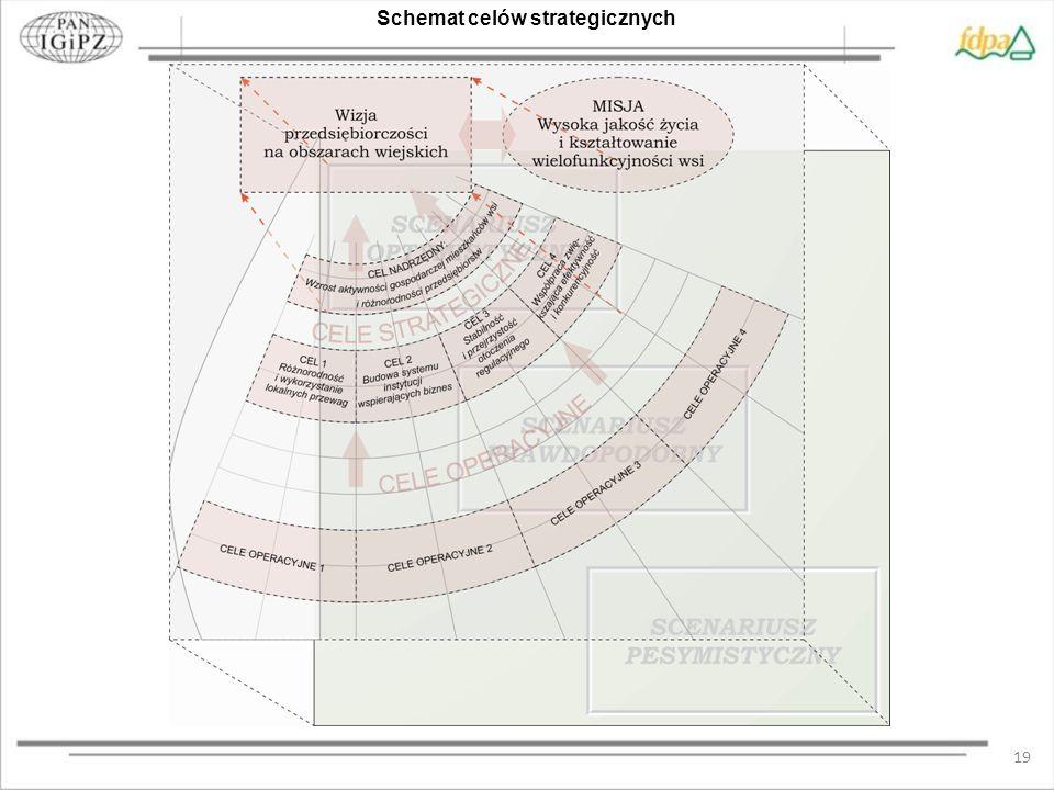 19 Schemat celów strategicznych
