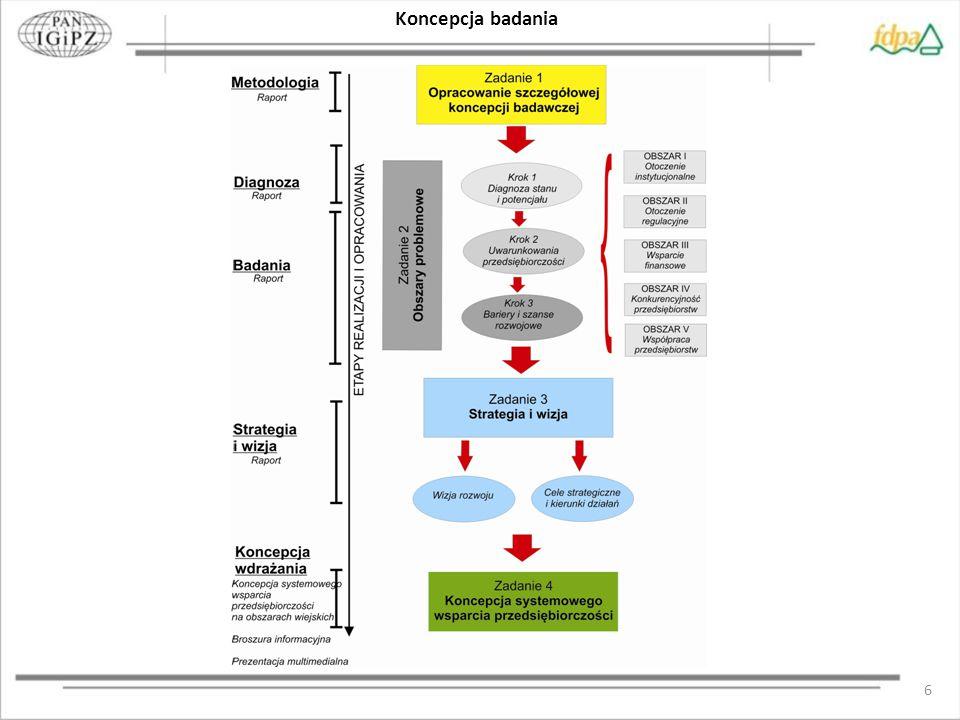 7 Analizowane obszary problemowe i pytania badawcze Obszar I - Otoczenie instytucjonalne Jakiego rodzaju wsparcie jest oferowane obecnie przez instytucje otoczenia biznesu.