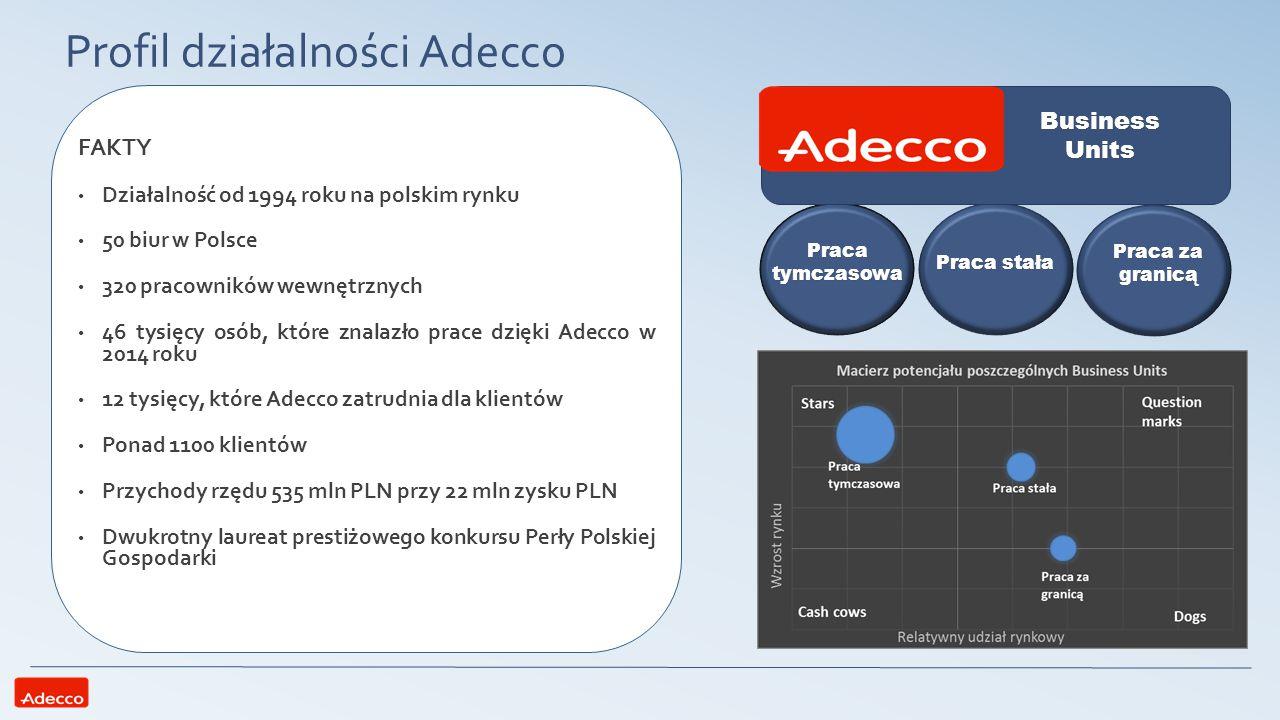 Profil działalności Adecco FAKTY Działalność od 1994 roku na polskim rynku 50 biur w Polsce 320 pracowników wewnętrznych 46 tysięcy osób, które znalaz