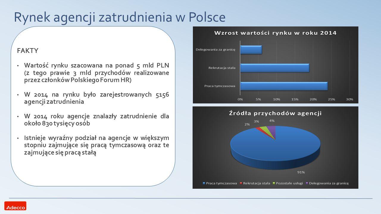 Rynek agencji zatrudnienia w Polsce FAKTY Wartość rynku szacowana na ponad 5 mld PLN (z tego prawie 3 mld przychodów realizowane przez członków Polski