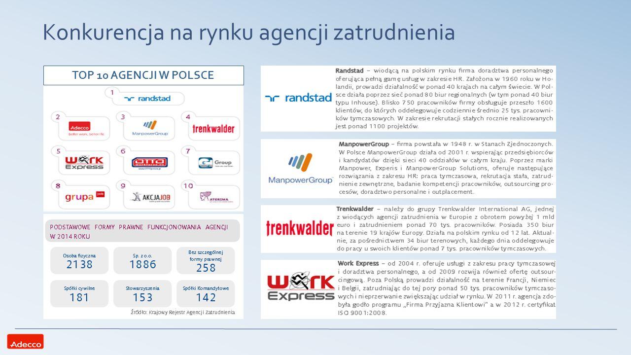 Praca tymczasowa Analiza i perspektywy rozwoju Największy z BU w polskim oddziale Adecco; rokrocznie generuje powyżej 90 % przychodów spółki Dla grupy Adecco jest to 90% przychodów i 74% zysków Najwięksi rywale na rynku pracy tymczasowej to Randstad, Manpower Group, Trankwelder Wzrost przychodów ze sprzedaży usług o 43% w 2014 Najwięksi rywale na rynku pracy tymczasowej to Randstad, Manpower Group, Trankwelder Znaczny potencjał wzrostowy wynikający z dużego rozdrobnienia rynkowego; duże agencje rekrutacyjne realizują jedunie 36% zatrudnienia Perspektywy rozwojowe wysokie, stopa penetracji rynku wynosi jedynie 1,2%, podczas gdy w krajach zachodnich jest to ponad 2 % Ewentualna podwyżka płacy minimalnej w wysokości żądanej przez związki zawodowe może stanowić zagrożenie oraz spowolnić rozwój branży Rekomendacje Większa obecność w mniejszych miejscowościach (również we wschodniej Polsce),; tacy kandydaci cechuje się duża skłonnościa do podejmowania pracy tymczasowej (zwłaszcza fizycznej) i migracji Akcja uświadamiająca o bezpieczeństwie korzystanie z usług dużych agencji pośrednictwa, większa skłanność do zatrudniania na umowę o pracę w porównianiu do mniejszych agencji Dalszy wzrost bazy klientów; nawiązywanie współpracy z dużymi spółkami