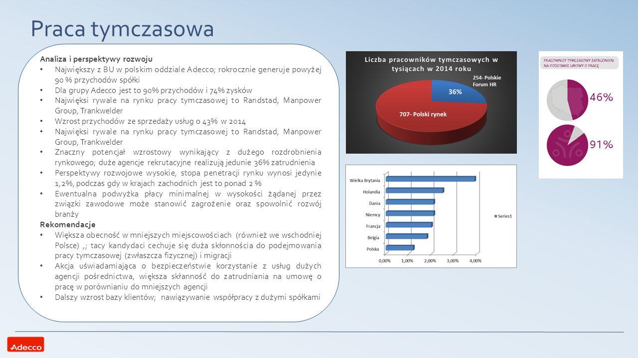 Praca tymczasowa Analiza i perspektywy rozwoju Największy z BU w polskim oddziale Adecco; rokrocznie generuje powyżej 90 % przychodów spółki Dla grupy
