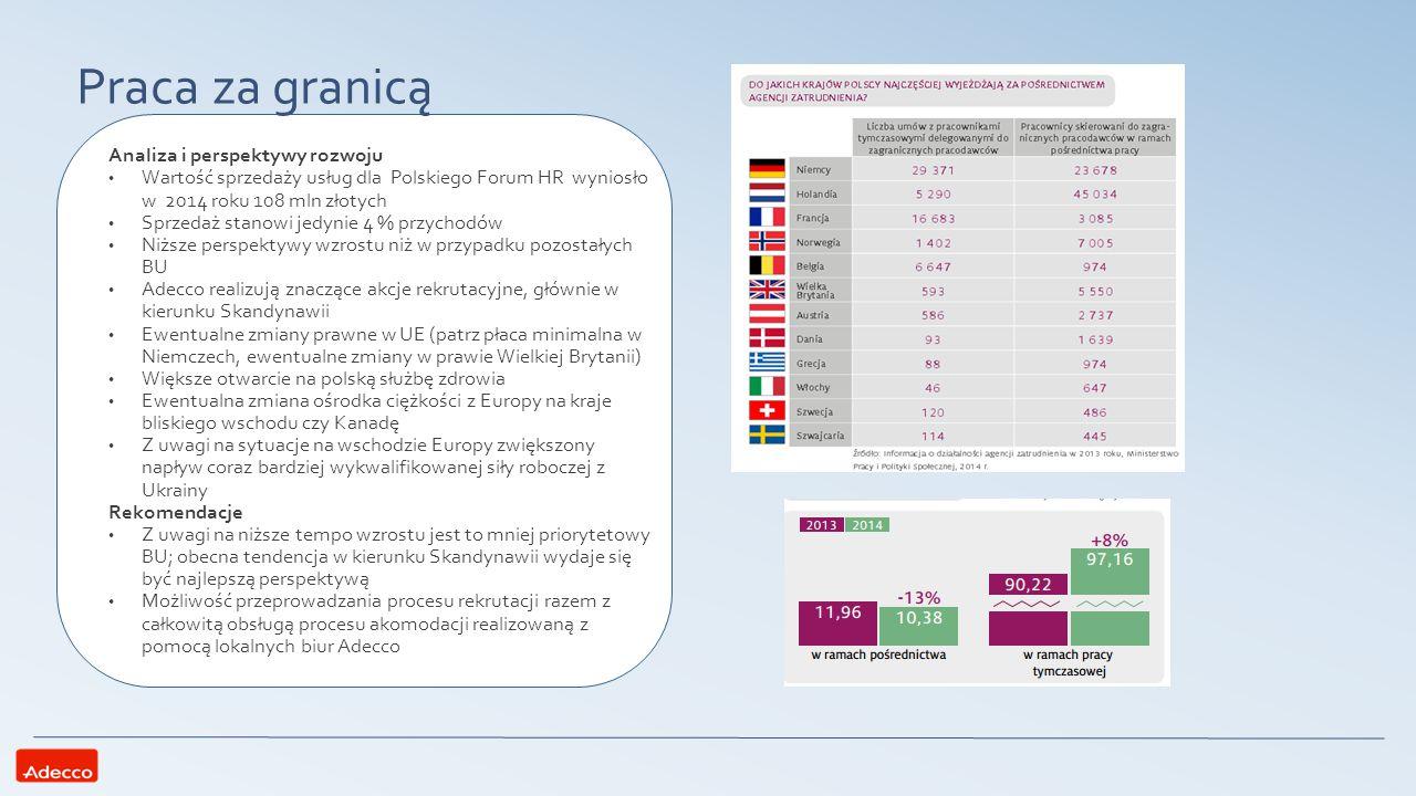 Podsumowanie oraz wnioski Praca tymczasowa -Silna pozycja rynkowa -Duże perspektywy wzrostu -Wysoka konkurencja -Dalsza penetracja rynku związana z przejęciem klientów od mniejszych spółek -Zwiększanie rozpoznawalności marki Praca stała -Słaba pozycja rynkowa -Bardzo dynamiczny wzrost rynku -Wysoka marża zysku -Rozwój związany z działalnościa SSC/BPO -Umacnianie obecności na uczelniach i ośrodkach naukowych Praca za granicą -niski udział w rynku i w przychodach spółki -niższa perspektywa wzrostu -duża konkurencja -rozwój w kierunku Skandynawii -utrzymywanie pozycji rynkowej w celu zachowania rentowności i możliwości inwestycji w pozostałych BU