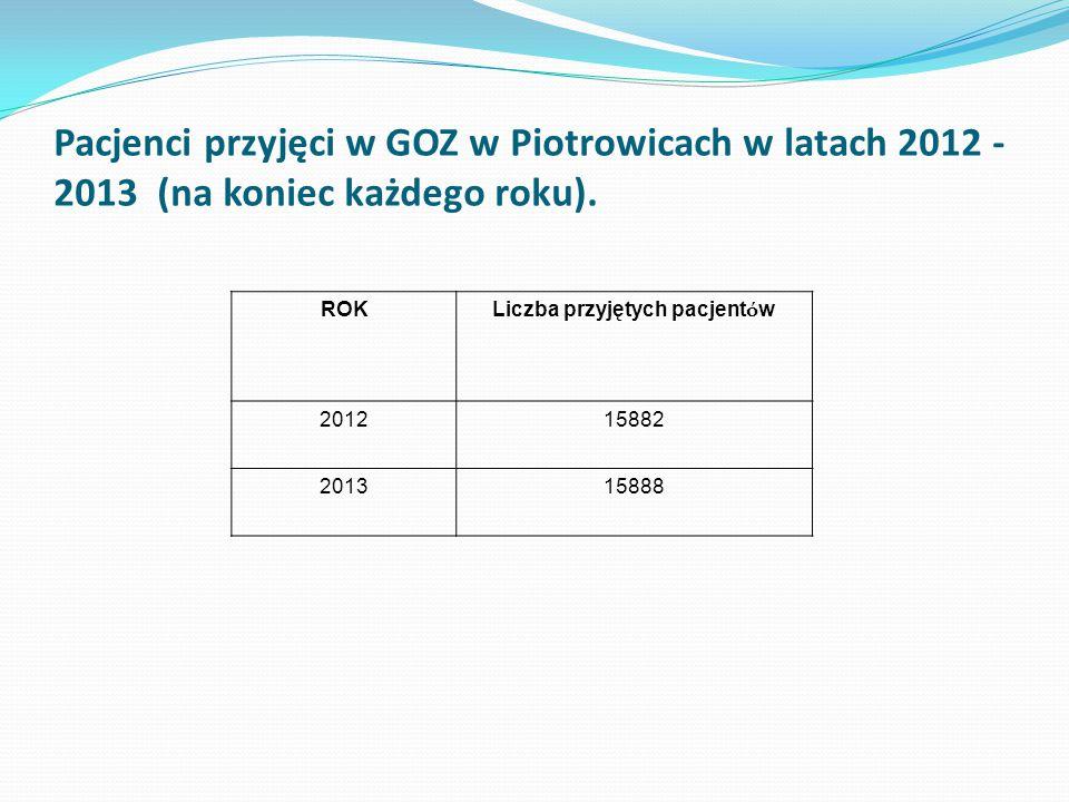 Pacjenci przyjęci w GOZ w Piotrowicach w latach 2012 - 2013 (na koniec każdego roku). ROK Liczba przyjętych pacjent ó w 201215882 201315888