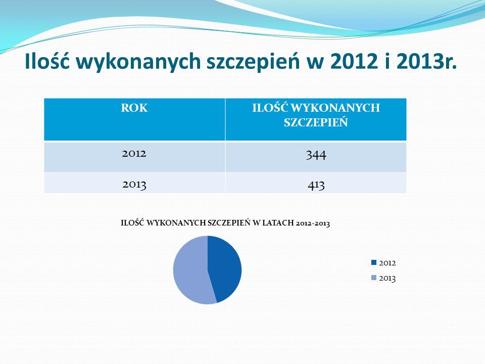 Ilość wykonanych szczepień w 2012 i 2013r. ROKILOŚĆ WYKONANYCH SZCZEPIEŃ 2012344 2013413