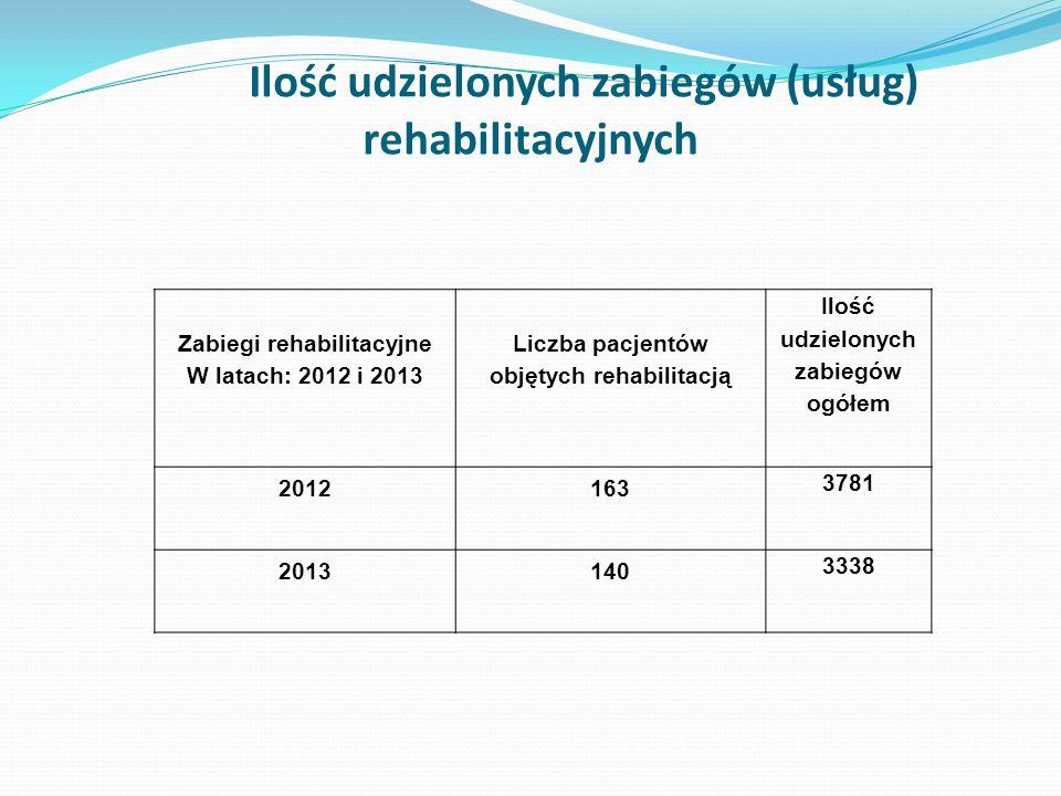 Ilość udzielonych zabiegów (usług) rehabilitacyjnych Zabiegi rehabilitacyjne W latach: 2012 i 2013 Liczba pacjentów objętych rehabilitacją Ilość udzielonych zabiegów ogółem 2012163 3781 2013140 3338