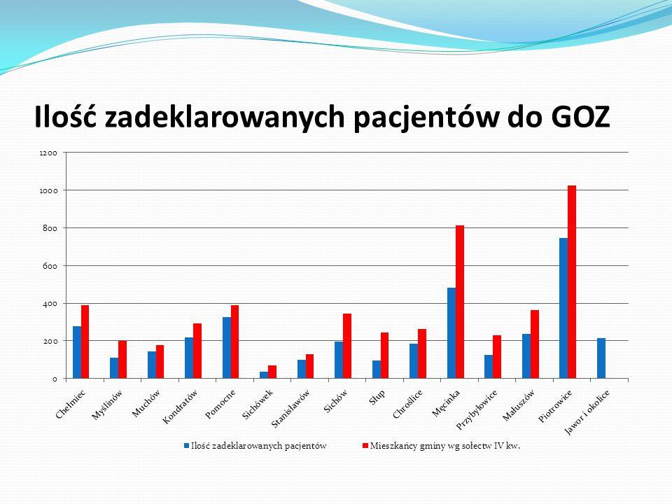 Pacjenci zadeklarowani do GOZ w Piotrowicach w latach 2012 - 2013 na koniec każdego roku.
