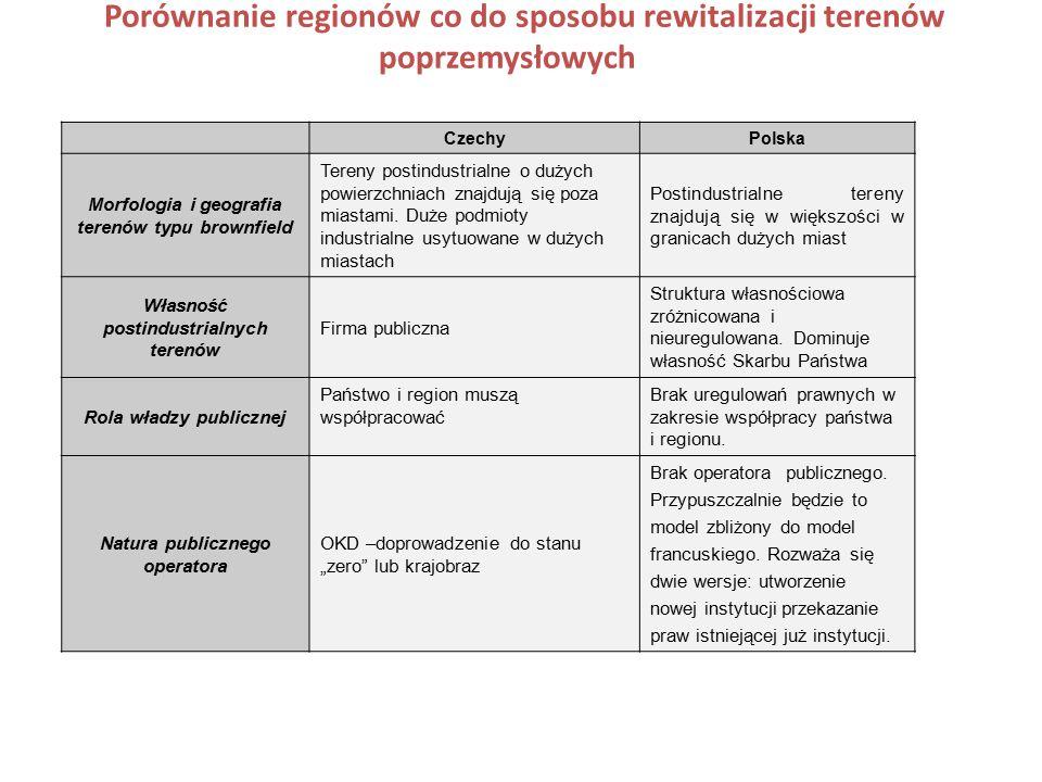 Porównanie regionów co do sposobu rewitalizacji terenów poprzemysłowych CzechyPolska Morfologia i geografia terenów typu brownfield Tereny postindustrialne o dużych powierzchniach znajdują się poza miastami.