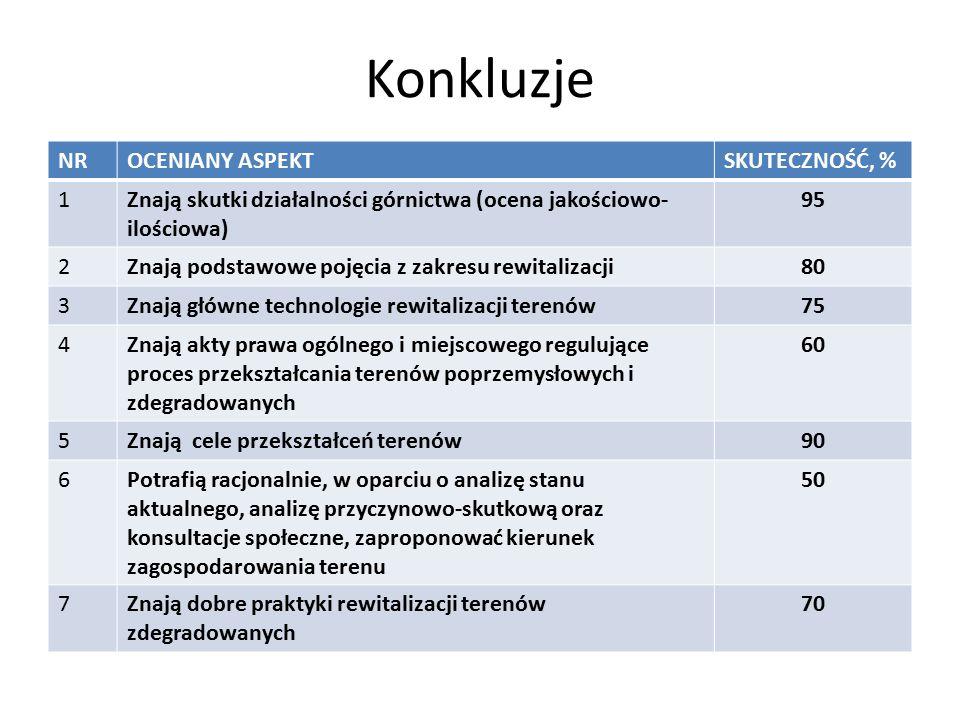 Konkluzje NROCENIANY ASPEKTSKUTECZNOŚĆ, % 1Znają skutki działalności górnictwa (ocena jakościowo- ilościowa) 95 2Znają podstawowe pojęcia z zakresu rewitalizacji80 3Znają główne technologie rewitalizacji terenów75 4Znają akty prawa ogólnego i miejscowego regulujące proces przekształcania terenów poprzemysłowych i zdegradowanych 60 5Znają cele przekształceń terenów90 6Potrafią racjonalnie, w oparciu o analizę stanu aktualnego, analizę przyczynowo-skutkową oraz konsultacje społeczne, zaproponować kierunek zagospodarowania terenu 50 7Znają dobre praktyki rewitalizacji terenów zdegradowanych 70