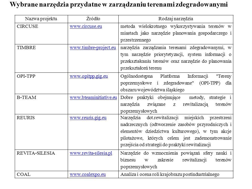 Nazwa projektuŹródłoRodzaj narzędzia CIRCUSEwww.circuse.eu metoda wielokrotnego wykorzystywania terenów w miastach jako narzędzie planowania gospodarczego i przestrzennego TIMBREwww.timbre-project.eu narzędzia zarządzania terenami zdegradowanymi, w tym narzędzie priorytetyzacji, system informacji o przekształcaniu terenów oraz narzędzie do planowania przekształceń terenu OPI-TPPwww.opitpp.gig.eu Ogólnodostępna Platforma Informacji Tereny poprzemysłowe i zdegradowane (OPI-TPP) dla obszaru województwa śląskiego B-TEAMwww.bteaminitiative.eu Dobre praktyki obejmujące metody, strategie i narzędzia związane z rewitalizacją terenów poprzemysłowych REURISwww.reuris.gig.eu Narzędzia dot.rewitalizacji miejskich przestrzeni nadrzecznych (odtworzenie zasobów przyrodniczych i elementów dziedzictwa kulturowego), w tym akcje pilotażowe, których celem jest zademonstrowanie przejścia od strategii do praktyki rewitalizacji REVITA-SILESIAwww.revita-silesia.pl Narzędzie do wzmocnienia powiązań sfery nauki i biznesu w zakresie rewitalizacji terenów poprzemysłowych COALwww.coalexpo.euAnaliza i ocena roli krajobrazu postindustrialnego Wybrane narzędzia przydatne w zarządzaniu terenami zdegradowanymi