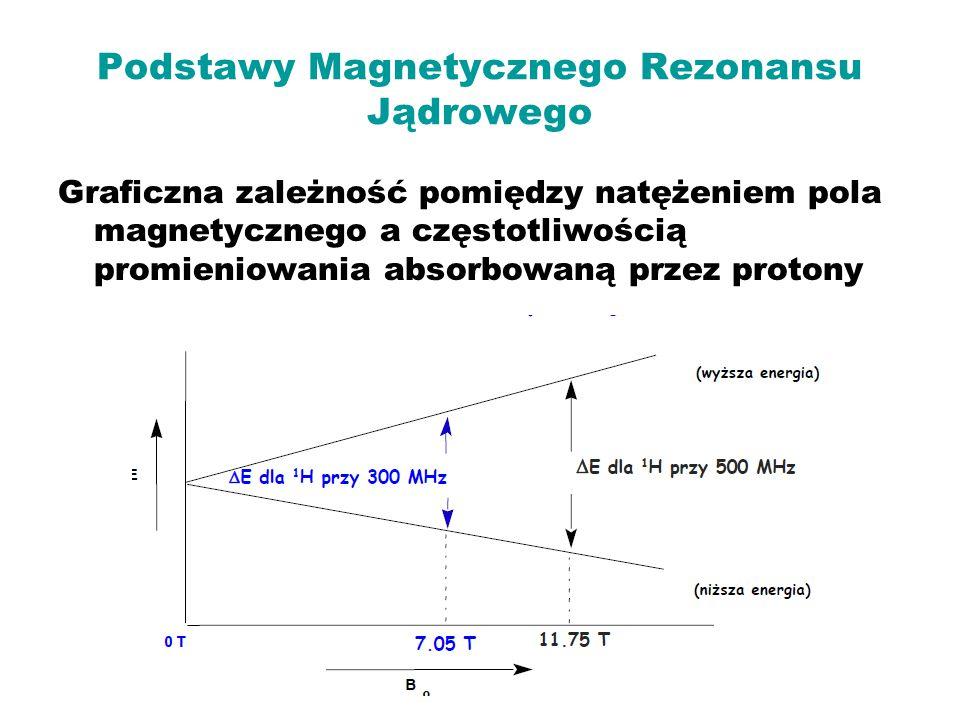 Podstawy Magnetycznego Rezonansu Jądrowego Graficzna zależność pomiędzy natężeniem pola magnetycznego a częstotliwością promieniowania absorbowaną prz