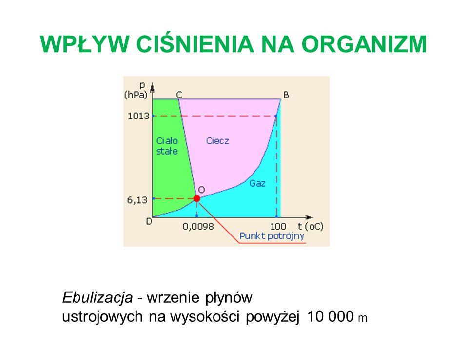 WPŁYW CIŚNIENIA NA ORGANIZM Ebulizacja - wrzenie płynów ustrojowych na wysokości powyżej 10 000 m
