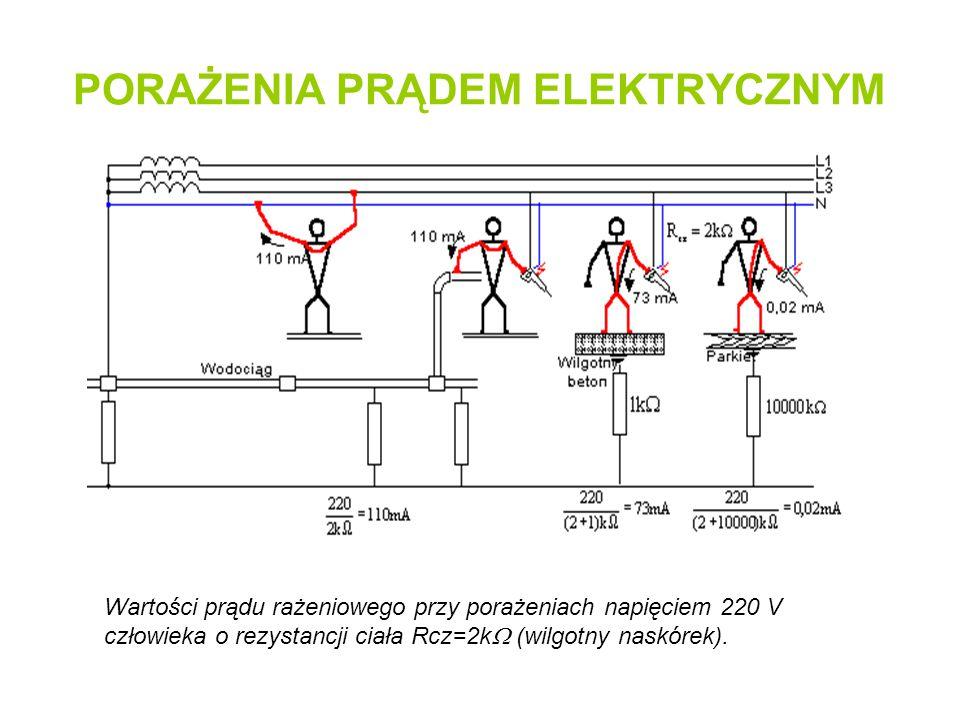 PORAŻENIA PRĄDEM ELEKTRYCZNYM Wartości prądu rażeniowego przy porażeniach napięciem 220 V człowieka o rezystancji ciała Rcz=2k  (wilgotny naskórek).