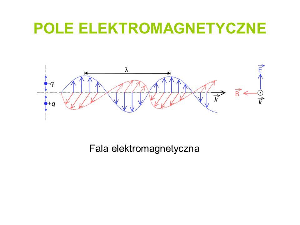 POLE ELEKTROMAGNETYCZNE Fala elektromagnetyczna