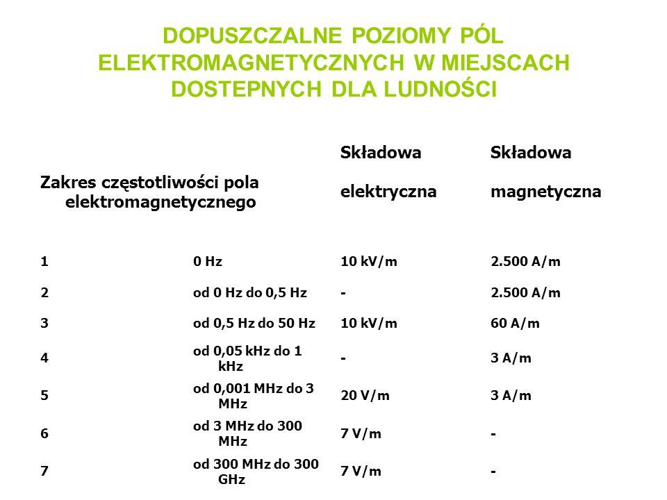DOPUSZCZALNE POZIOMY PÓL ELEKTROMAGNETYCZNYCH W MIEJSCACH DOSTEPNYCH DLA LUDNOŚCI Składowa Składowa Zakres częstotliwości pola elektromagnetycznego el