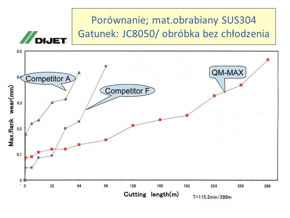 Porównanie; mat.obrabiany SUS304 Gatunek: JC8050/ obróbka bez chłodzenia