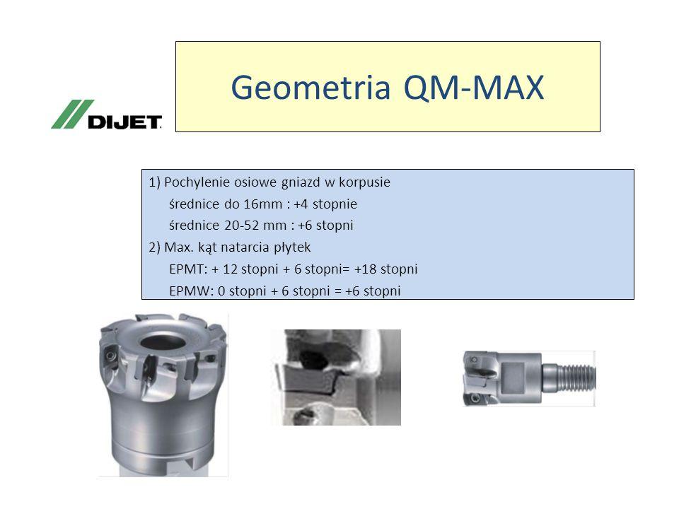 Geometria QM-MAX 1) Pochylenie osiowe gniazd w korpusie średnice do 16mm : +4 stopnie średnice 20-52 mm : +6 stopni 2) Max. kąt natarcia płytek EPMT:
