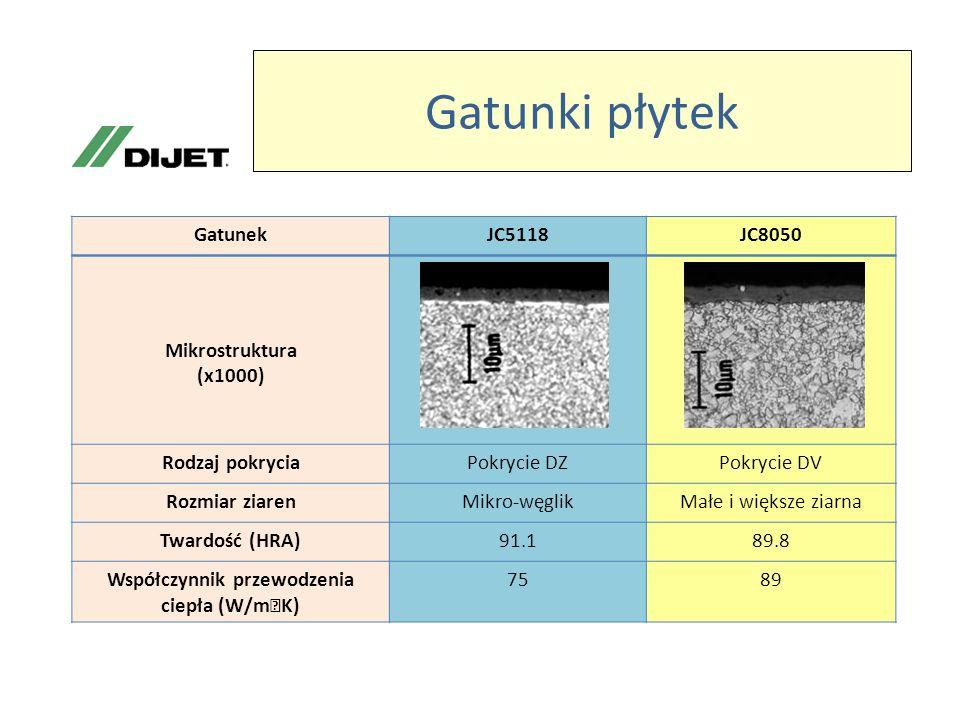 Gatunki płytek GatunekJC5118JC8050 Mikrostruktura (x1000) Rodzaj pokryciaPokrycie DZPokrycie DV Rozmiar ziarenMikro-węglikMałe i większe ziarna Twardość (HRA)91.189.8 Współczynnik przewodzenia ciepła (W/m ・ K) 7589
