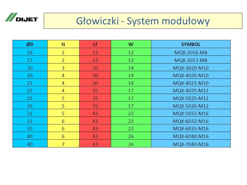 Głowiczki - System modułowy ØDNLfWSYMBOL 1622312MQX-2016-M8 1722312MQX-2017-M8 2033014MQX-3020-M10 2043014MQX-4020-M10 2143014MQX-4021-M10 2543517MQX-4025-M12 2553517MQX-5025-M12 2653517MQX-5026-M12 3254322MQX-5032-M16 3264322MQX-6032-M16 3564322MQX-6035-M16 4064326MQX-6040-M16 4074326MQX-7040-M16