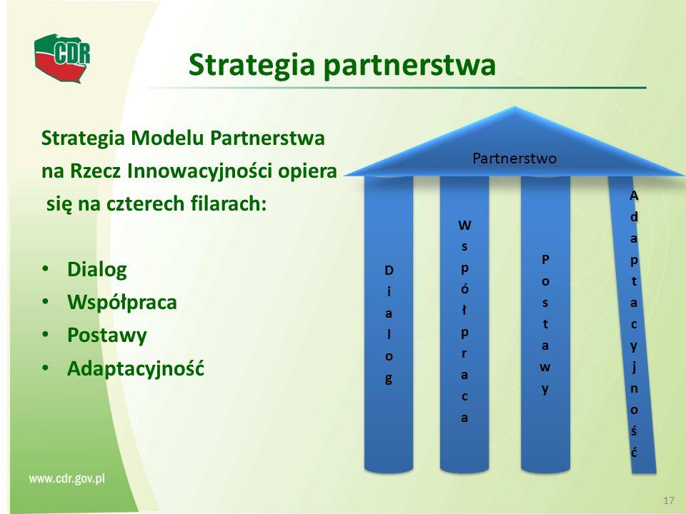 Strategia partnerstwa Strategia Modelu Partnerstwa na Rzecz Innowacyjności opiera się na czterech filarach: Dialog Współpraca Postawy Adaptacyjność Pa