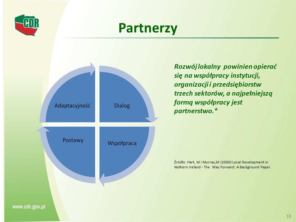 Partnerzy Rozwój lokalny powinien opierać się na współpracy instytucji, organizacji i przedsiębiorstw trzech sektorów, a najpełniejszą formą współprac