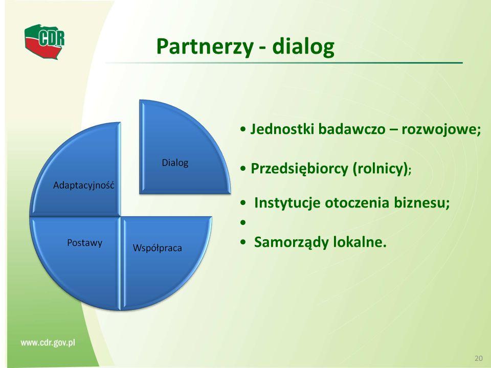 Partnerzy - dialog Jednostki badawczo – rozwojowe; Przedsiębiorcy (rolnicy) ; Instytucje otoczenia biznesu; Samorządy lokalne. 20