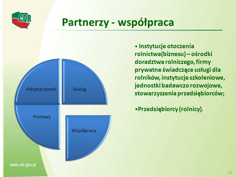 Partnerzy - współpraca Instytucje otoczenia rolnictwa(biznesu) – ośrodki doradztwa rolniczego, firmy prywatne świadczące usługi dla rolników, instytuc