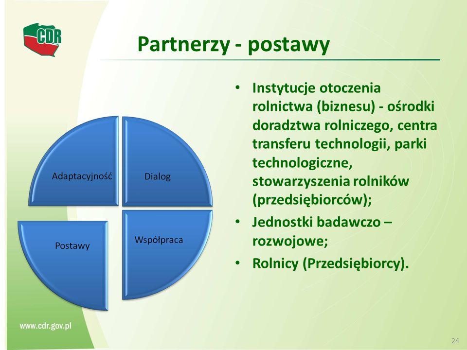 Partnerzy - postawy Instytucje otoczenia rolnictwa (biznesu) - ośrodki doradztwa rolniczego, centra transferu technologii, parki technologiczne, stowa