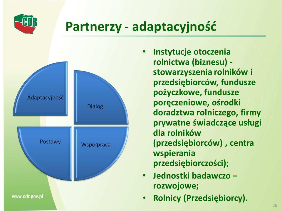 Partnerzy - adaptacyjność Instytucje otoczenia rolnictwa (biznesu) - stowarzyszenia rolników i przedsiębiorców, fundusze pożyczkowe, fundusze poręczen