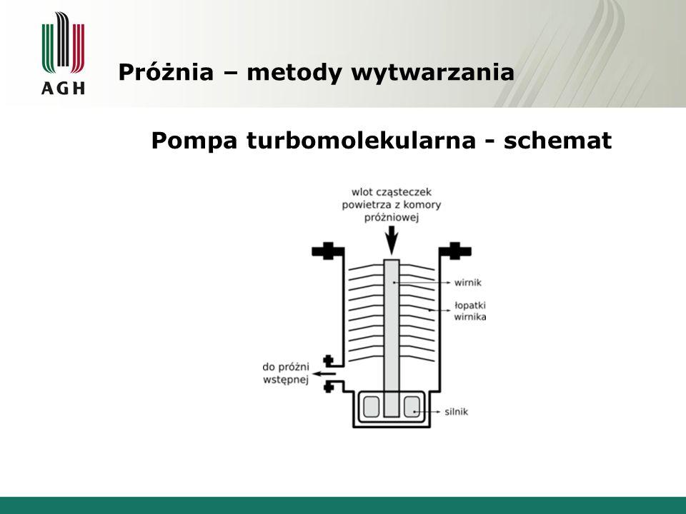 Próżnia – metody wytwarzania Pompa turbomolekularna - schemat