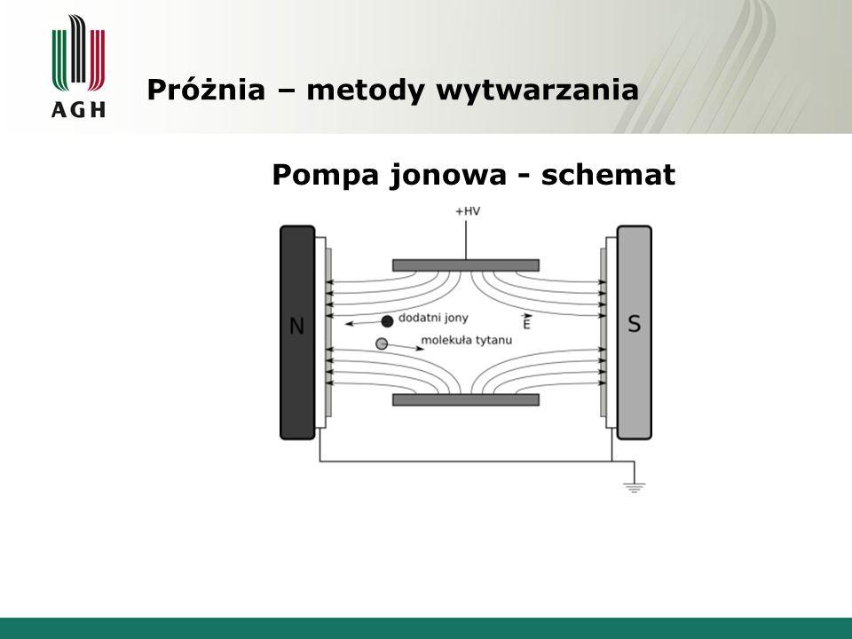 Próżnia – metody wytwarzania Pompa jonowa - schemat