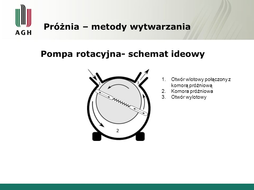Próżnia – metody wytwarzania Pompa rotacyjna- schemat ideowy 1.Otwór wlotowy połączony z komorą próżniową 2.Komora próżniowa 3.Otwór wylotowy