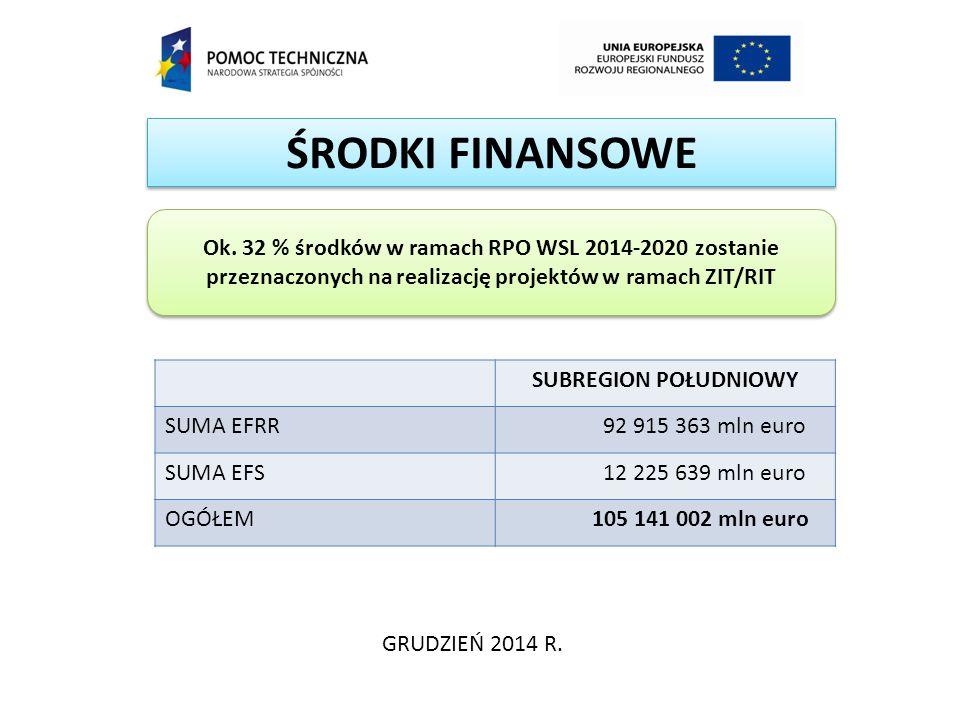 ŚRODKI FINANSOWE GRUDZIEŃ 2014 R. Ok. 32 % środków w ramach RPO WSL 2014-2020 zostanie przeznaczonych na realizację projektów w ramach ZIT/RIT SUBREGI