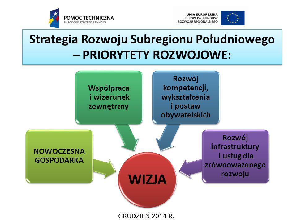 Strategia Rozwoju Subregionu Południowego – PRIORYTETY ROZWOJOWE: GRUDZIEŃ 2014 R. WIZJA NOWOCZESNA GOSPODARKA Współpraca i wizerunek zewnętrzny Rozwó