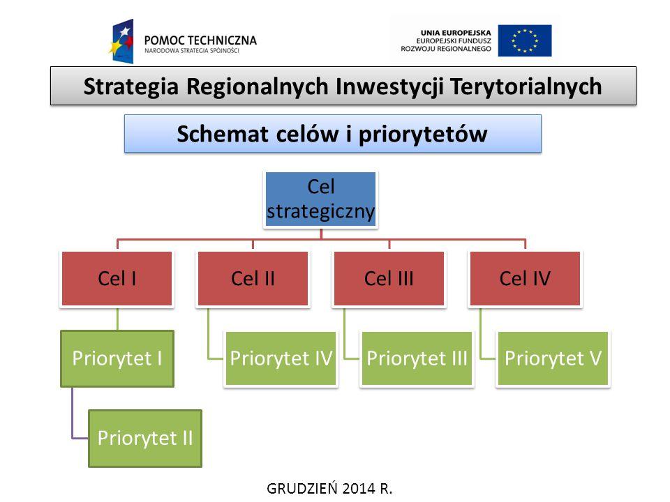 GRUDZIEŃ 2014 R. Strategia Regionalnych Inwestycji Terytorialnych Schemat celów i priorytetów Cel strategiczny Cel I Priorytet I Priorytet II Cel II P