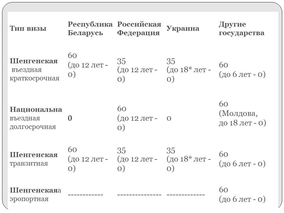 Тип визы Республика Беларусь Российская Федерация Украина Другие государства Шенгенская въездная краткосрочная 60 (до 12 лет - 0) 35 (до 12 лет - 0) 35 (до 18* лет - 0) 60 (до 6 лет - 0) Национальна въездная долгосрочная 0 60 (до 12 лет - 0) 0 60 (Молдова, до 18 лет - 0) Шенгенская транзитная 60 (до 12 лет - 0) 35 (до 12 лет - 0) 35 (до 18* лет - 0) 60 (до 6 лет - 0) Шенгенскаяа эропортная ---------------------------------------- 60 (до 6 лет - 0)