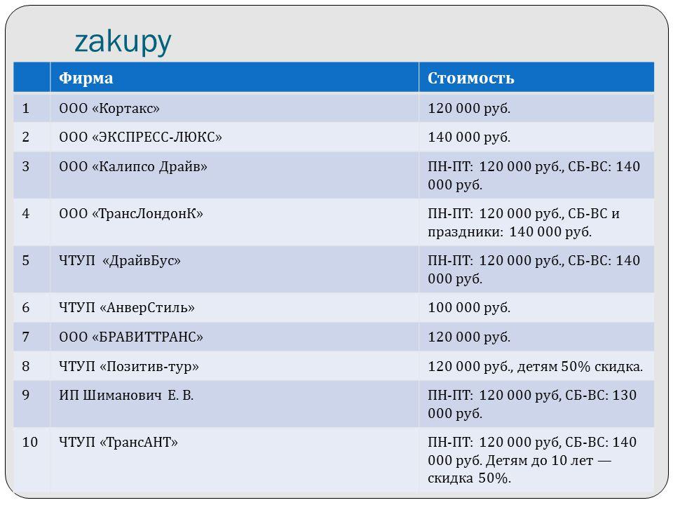 zakupy ФирмаСтоимость 1 ООО «Кортакс»120 000 руб. 2 ООО «ЭКСПРЕСС-ЛЮКС»140 000 руб.
