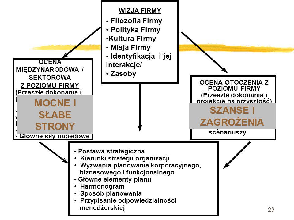 22 Analiza S.W.O.T.