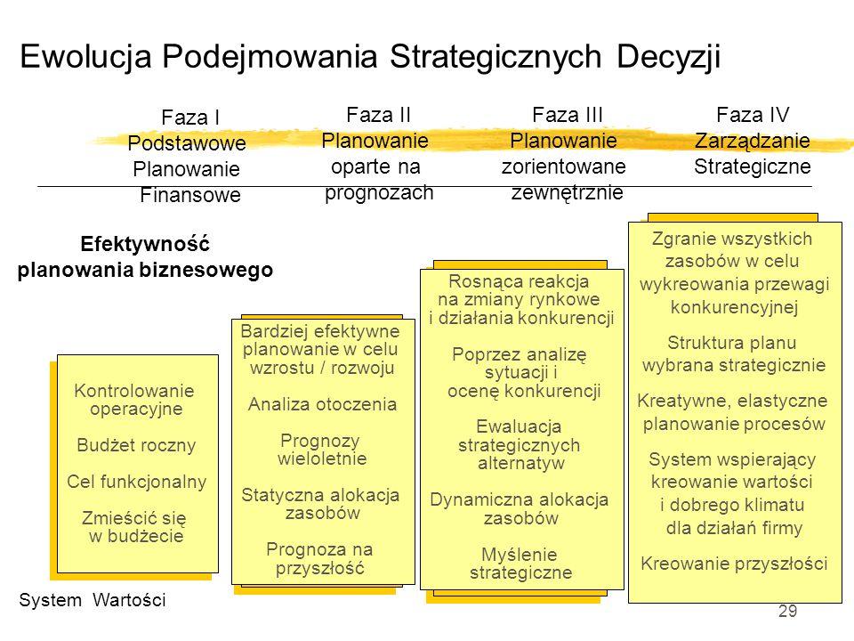 28 Analiza SWOT na poziomie branży / sektora üAnaliza SWOT może być przeprowadzana na poziomie branży/sektora üSilne Strony i Słabe Strony są wewnętrz