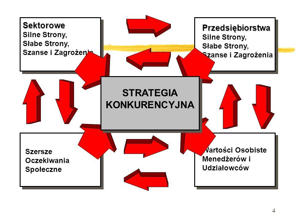 24 Silne Strony üTe elementy firmy, które tworza przewagę strategiczną (decydują o przewadze) üUwaga: jeśli konkurencja rozumie nasze przewagi (istniejące już lub budowane), silna strona może okazać się słabością