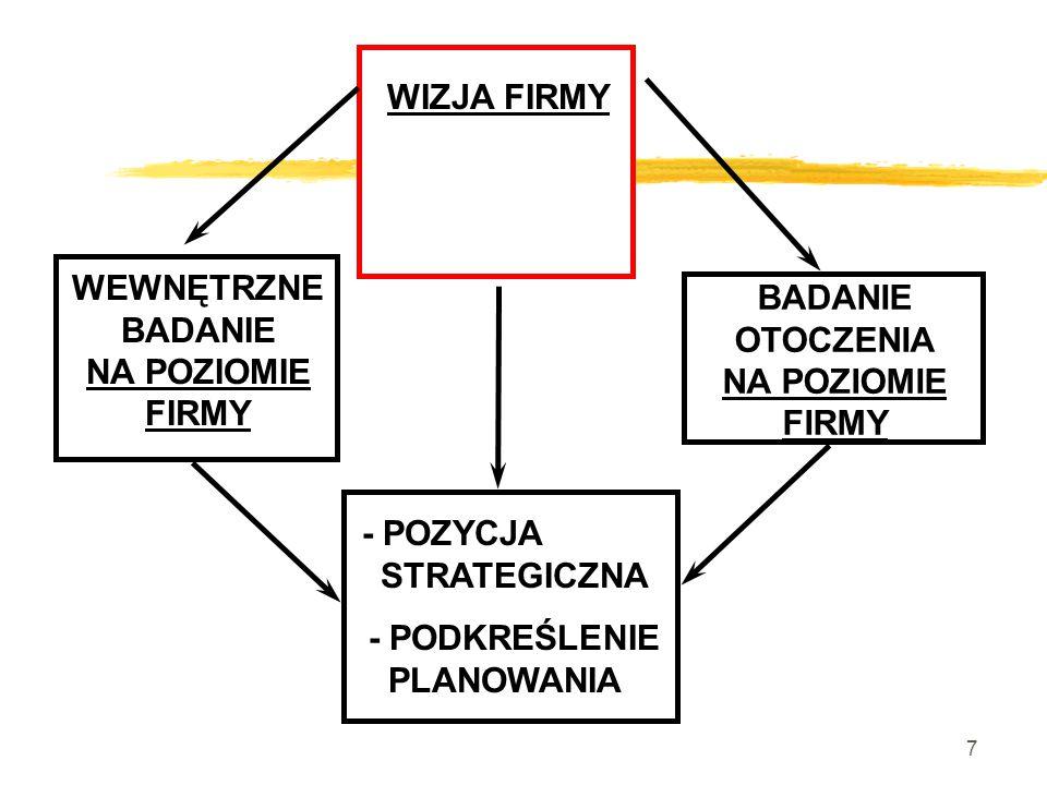 7 WIZJA FIRMY WEWNĘTRZNE BADANIE NA POZIOMIE FIRMY BADANIE OTOCZENIA NA POZIOMIE FIRMY - POZYCJA STRATEGICZNA - PODKREŚLENIE PLANOWANIA