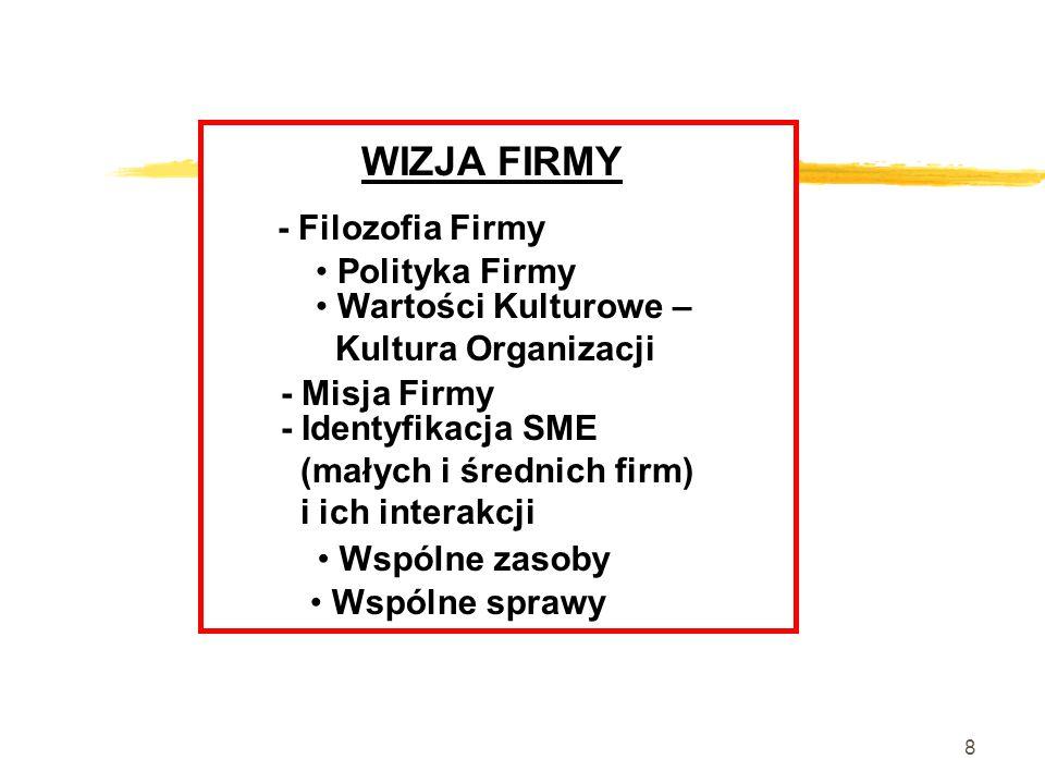 8 WIZJA FIRMY - Filozofia Firmy Polityka Firmy Wartości Kulturowe – Kultura Organizacji - Misja Firmy - Identyfikacja SME (małych i średnich firm) i ich interakcji Wspólne zasoby Wspólne sprawy