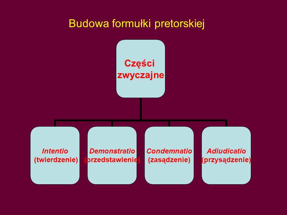 Budowa formułki pretorskiej Części zwyczajne Intentio (twierdzenie) Demonstratio (przedstawienie) Condemnatio (zasądzenie) Adiudicatio (przysądzenie)