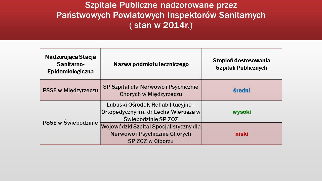 Szpitale Publiczne nadzorowane przez Państwowych Powiatowych Inspektorów Sanitarnych ( stan w 2014r.) Nadzorująca Stacja Sanitarno- Epidemiologiczna N