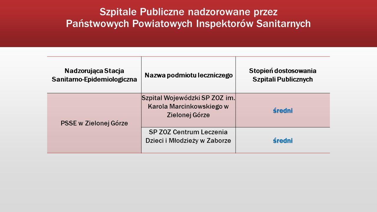 Szpitale Publiczne nadzorowane przez Państwowych Powiatowych Inspektorów Sanitarnych Nadzorująca Stacja Sanitarno-Epidemiologiczna Nazwa podmiotu lecz