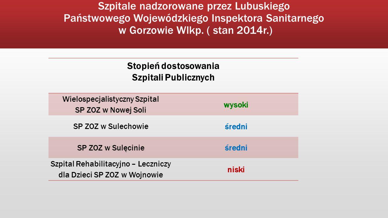Szpitale nadzorowane przez Lubuskiego Państwowego Wojewódzkiego Inspektora Sanitarnego w Gorzowie Wlkp. ( stan 2014r.) Stopień dostosowania Szpitali P